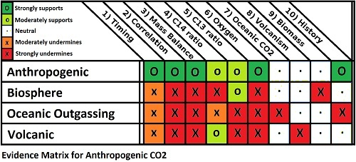 https://i2.wp.com/www.skepticalscience.com/pics/matrix_CO2_2.jpg