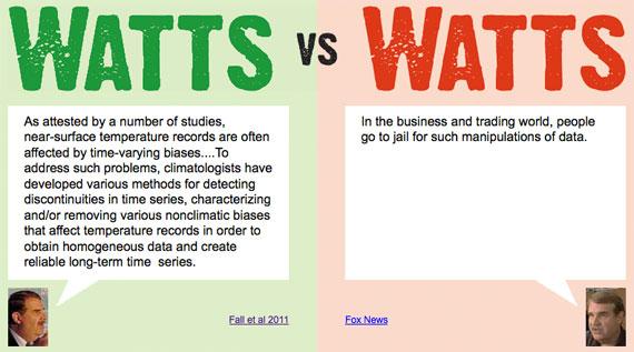 watts vs. watts