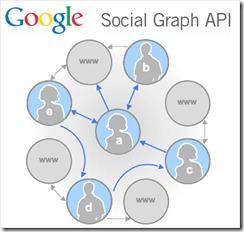 Google SocialGraph API