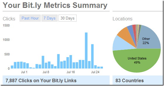 My Bit.ly Stats Jul 2010