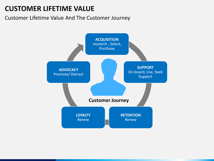 Customer Lifetime Value Powerpoint Template Sketchbubble