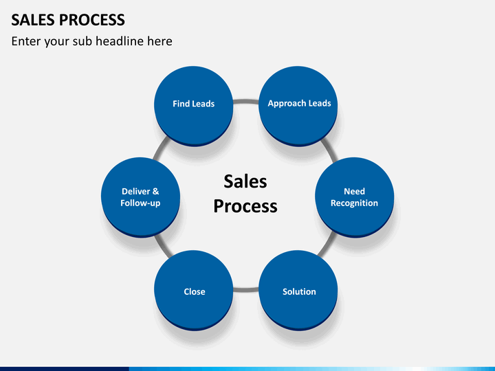 Product Management Process Template