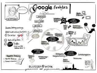 Google Analytics (Lisa Mittmann)
