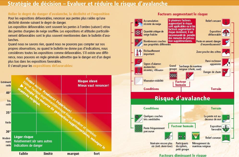 evaluer_risque