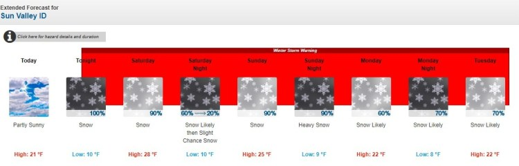 Sun Valley Forecast