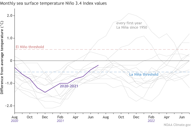 Long range winter forecast La Nina