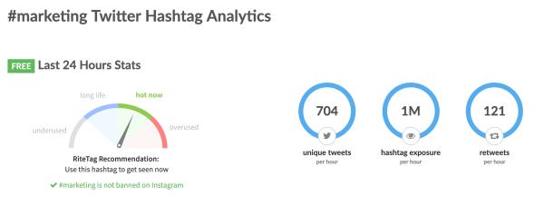 RiteTag Twitter Hashtag Analytics