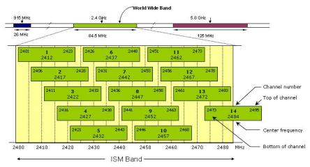 80211-frequency-channel-map1