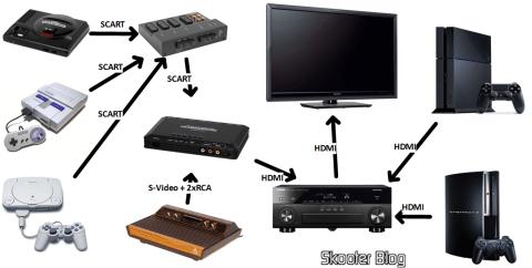 Esquema de instalação de consoles clássicos e atuais em TV moderna