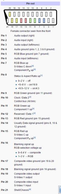 Pinagem do SCART, segundo a Wikipedia