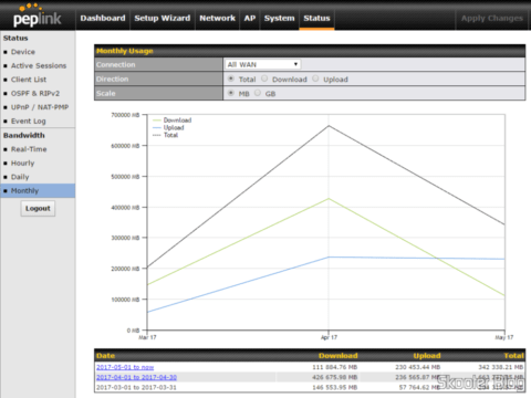 Monthly bandwidth graphs in the Peplink-Balance One