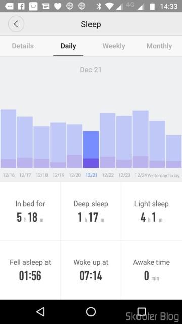Daily chart of sleep.
