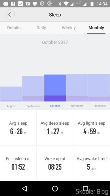 Gráfico Mensal de Sono.