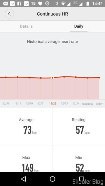 Heart rate Monitoring statistics.