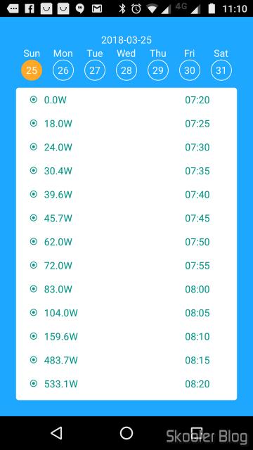 Dados de geração de energia a cada 5 minutes.