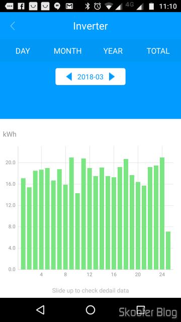 Gráfico de geração de energia em março de 2018.