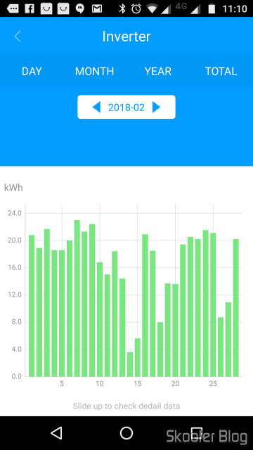 power generation chart in February 2018.