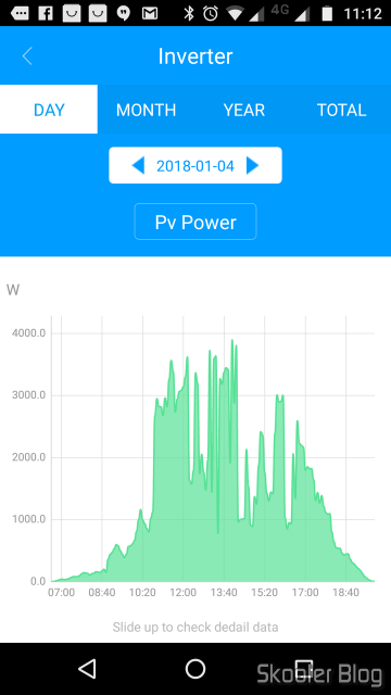 04/01/2018, the day that more energy was generated: 23,8 kWh.