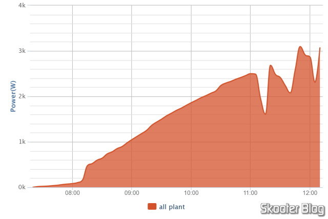 Daily chart of production, exported in PNG format.