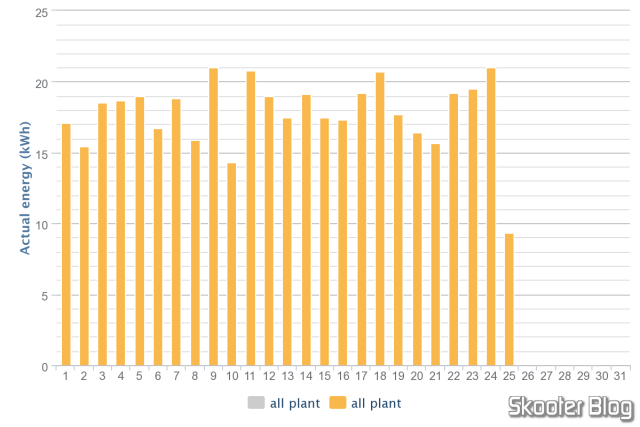 Monthly production chart, exported in PNG format.