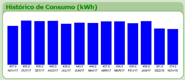 Meu histórico de consumo antes da instalação do sistema fotovoltaico.