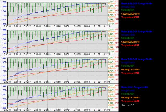Gráfico gerado pelo Aplicativo para PCs Windows do Carregador de Baterias Inteligente SKYRC MC3000.