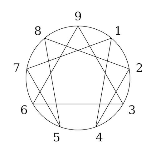 1024px_enneagram-1906068-7-1453541226989.jpg