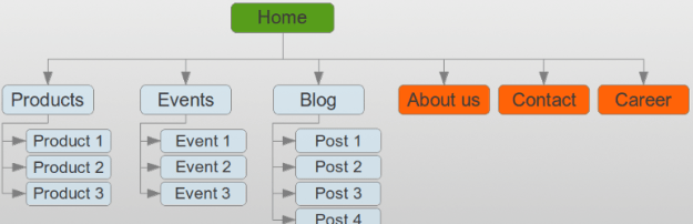 WordPress sitemap page plugin