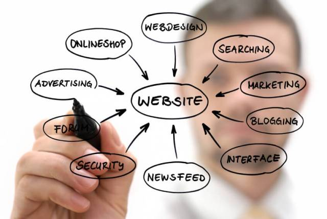 Grow Your Small Business Website