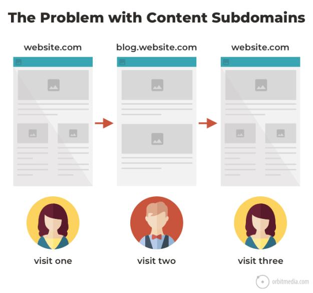 Blog on a sub domain