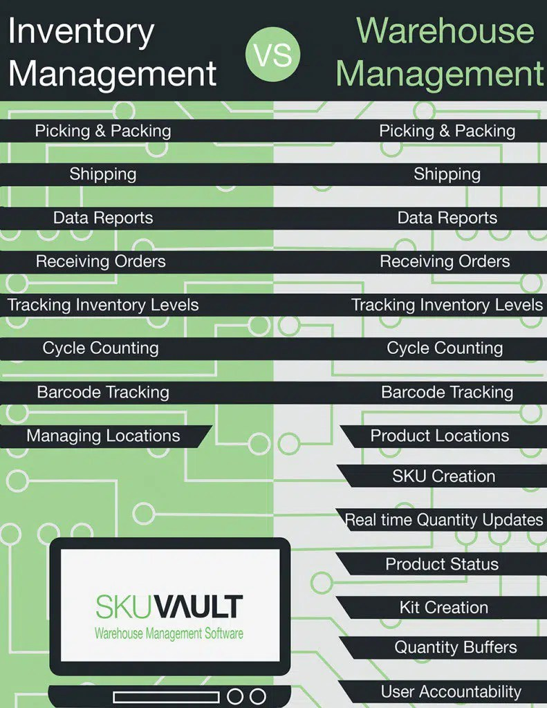 Warehouse Management vs. Inventory Management: Which is Best?
