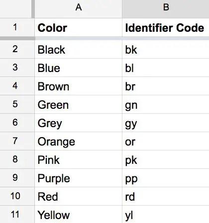 how to create sku numbers