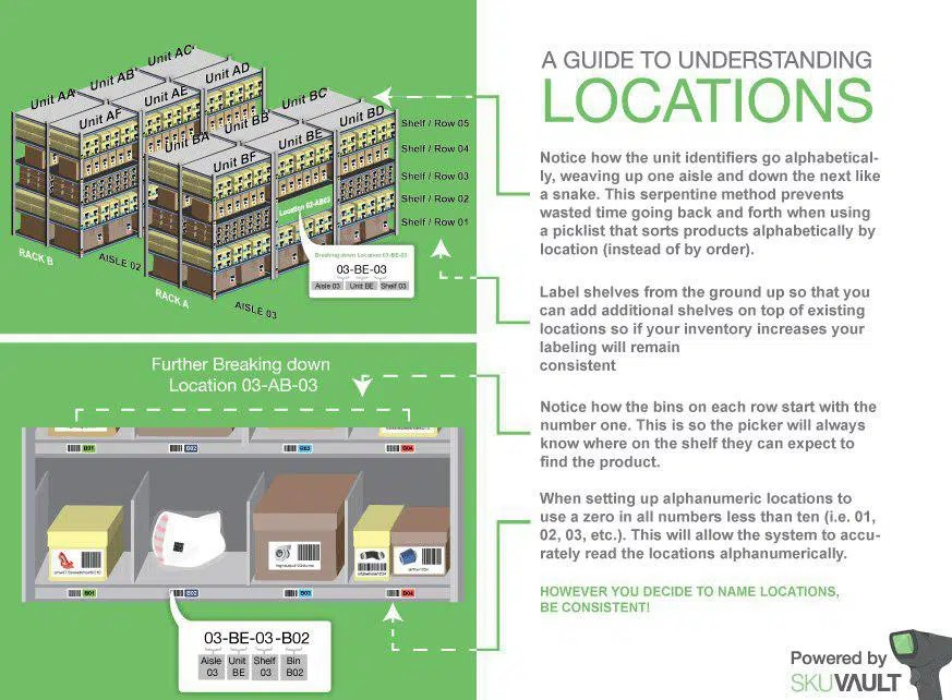 Label Your Locations to Avoid Costly Mistakes