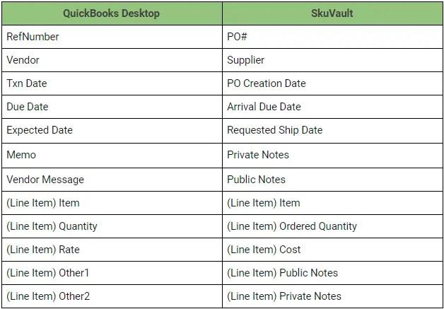 skuvault_quickbooks_desktop_integration_fields