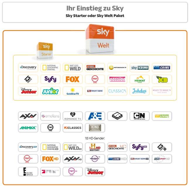 Altes Sky Starter und Sky Welt Paket
