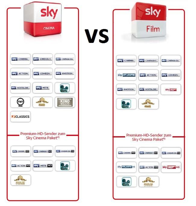 Sky Cinema und Sky Film Paket im Vergleich