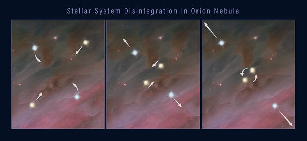 Stellar dynamics