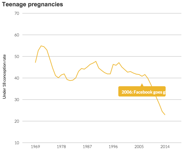 ons pregnancy stats