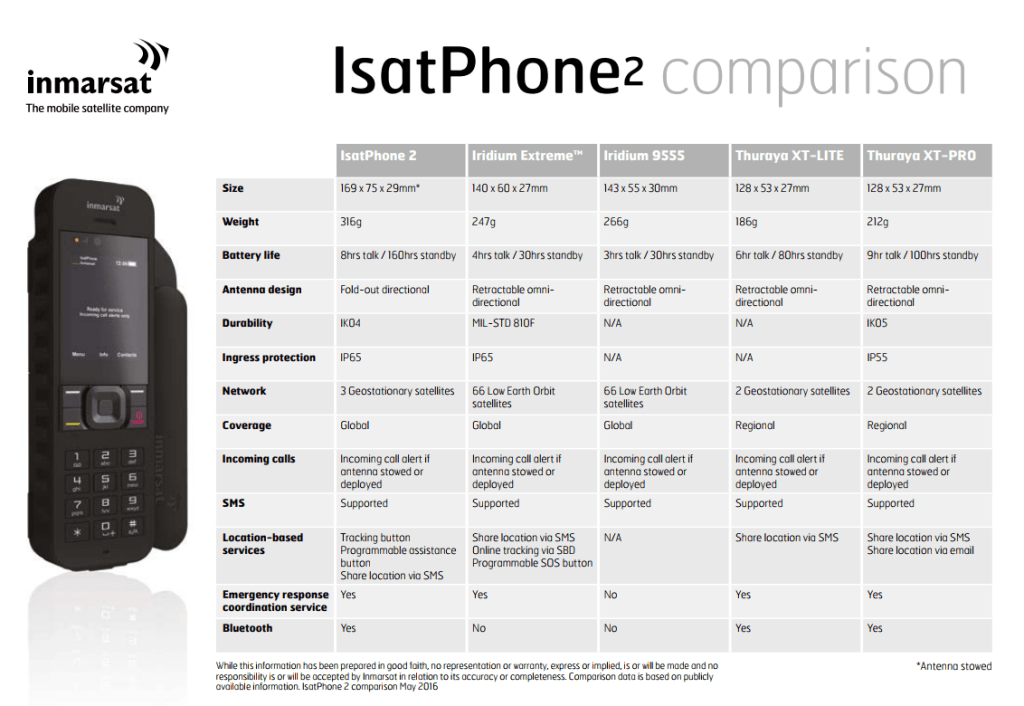 inmarsat IsatPhone2 comparison