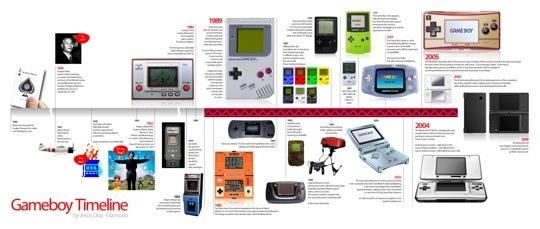 Gameboy timeline: 20 anni della più famosa console portatile al mondo