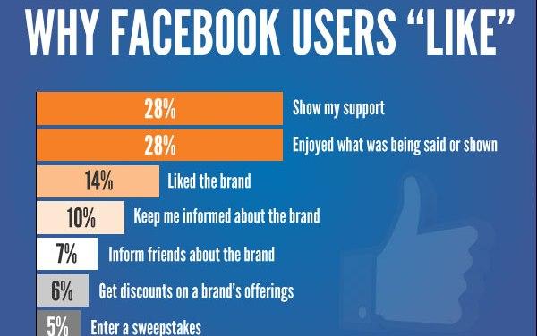 """La maggior parte degli utenti Facebook clicca su """"Mi piace"""" per mostrare appoggio o per gioco"""