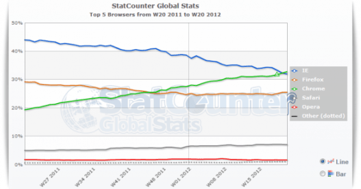 Stat Counter | Chrome supera Internet Explorer