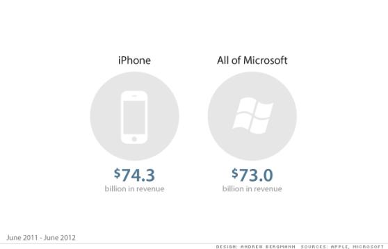 iphone_microsoft