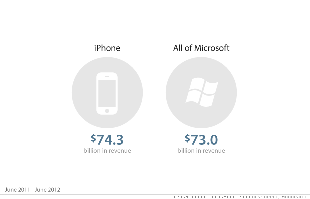 iPhone e Microsoft: quando un solo prodotto vale quanto tutta un'azienda