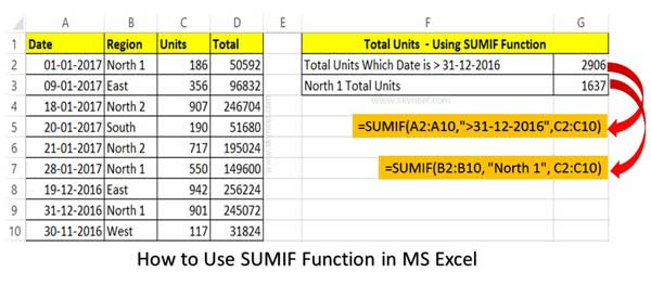 What Is Difference Between Sumif And Sumifs Function