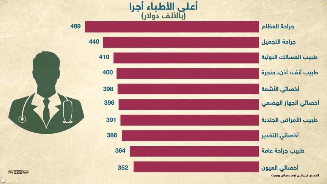 سلم رواتب الاطباء في السعودية 2018