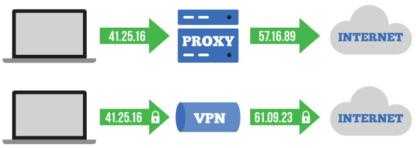 Virtual Private Network VPN vs Proxy Servers