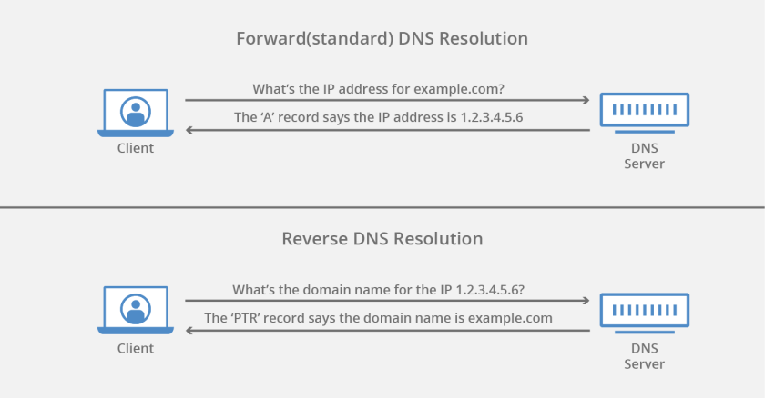 how reverse DNS works