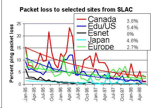 Istoricul pierderilor pentru grupuri de site-uri (37966 octeți)
