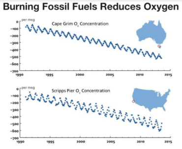 Impact of burning fossil fuels